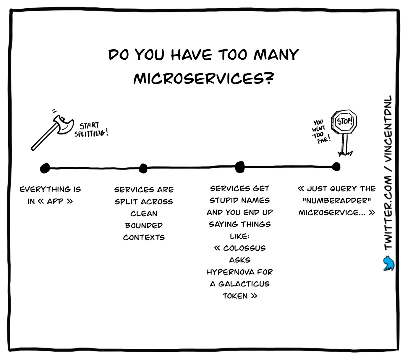 drawing - text: Do you have too many microservices? | - Everything is in app - services are split across clean bounded contexts - services get stupid names and you end up saying things like: colossus asks hypernova for a galacticus token - Just query the numberadder microservice...